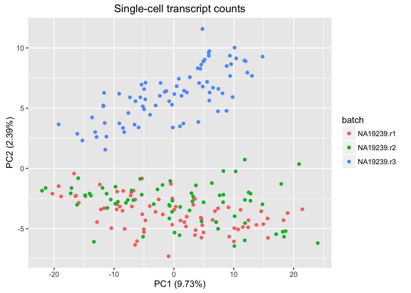Use PCA to visualize single-cell data